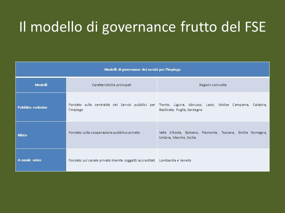 Il modello di governance frutto del FSE