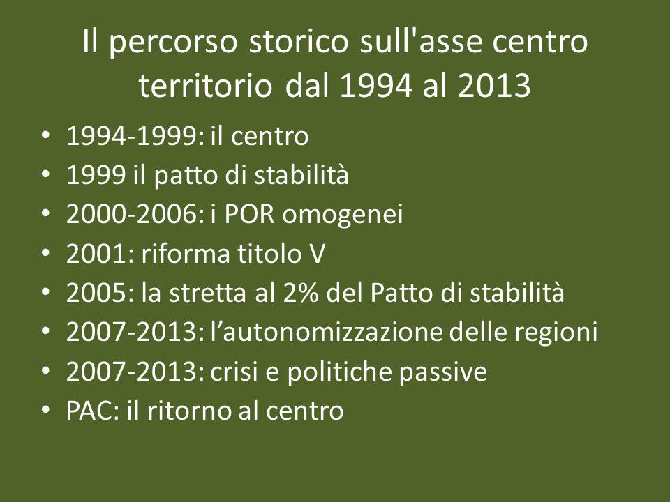 Il percorso storico sull asse centro territorio dal 1994 al 2013