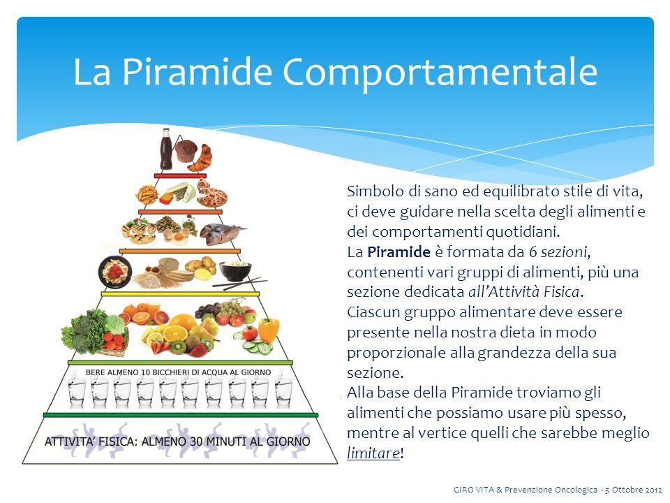 La Piramide Comportamentale