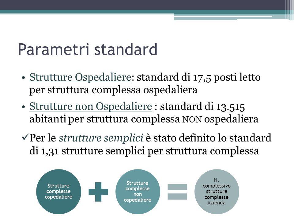 Parametri standard Strutture Ospedaliere: standard di 17,5 posti letto per struttura complessa ospedaliera.