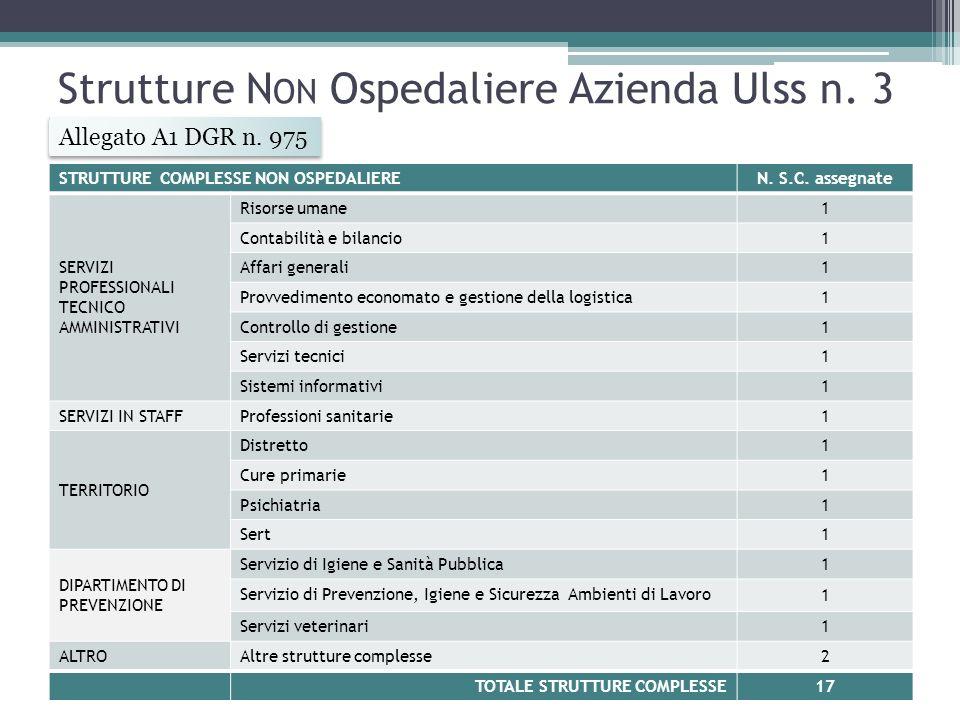 Strutture Non Ospedaliere Azienda Ulss n. 3