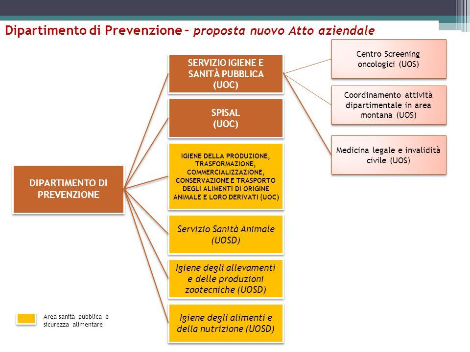 Dipartimento di Prevenzione – proposta nuovo Atto aziendale