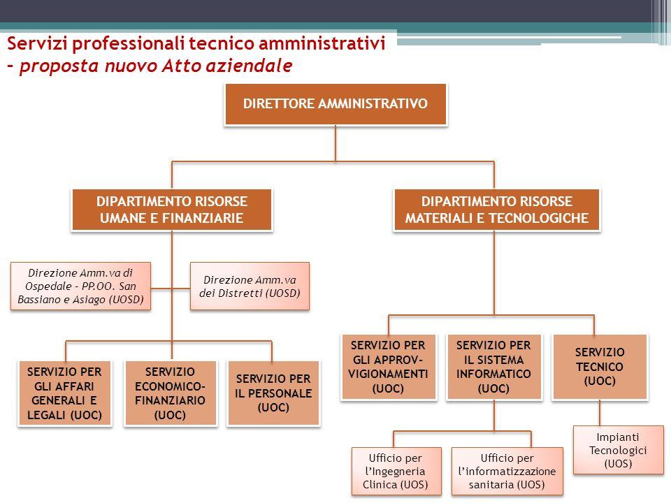 Servizi professionali tecnico amministrativi – proposta nuovo Atto aziendale