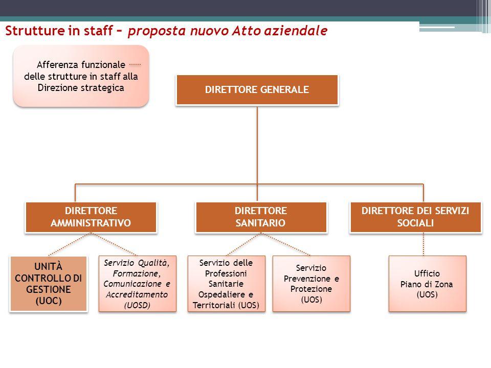 Strutture in staff – proposta nuovo Atto aziendale