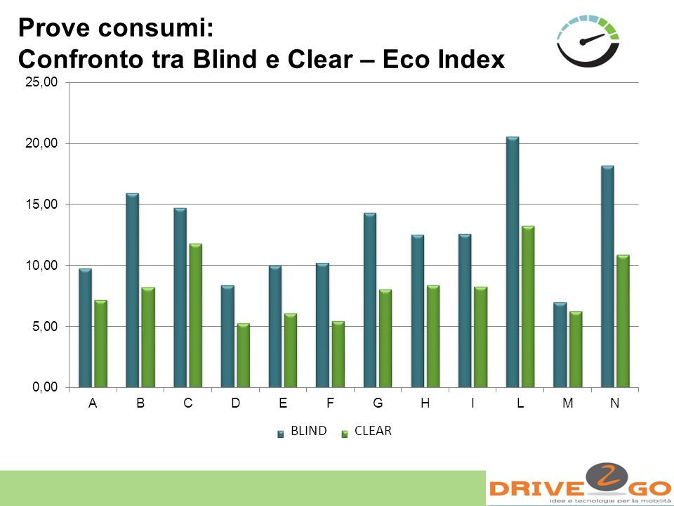 Prove consumi: Confronto tra Blind e Clear – Eco Index