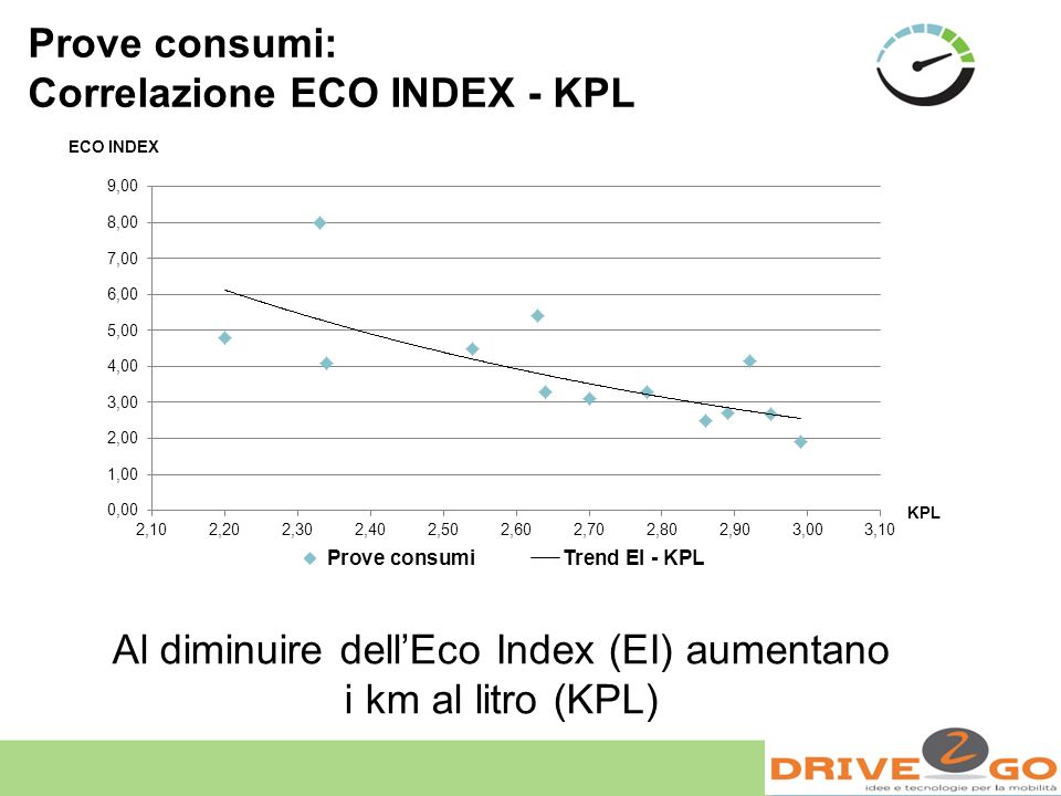 Al diminuire dell'Eco Index (EI) aumentano