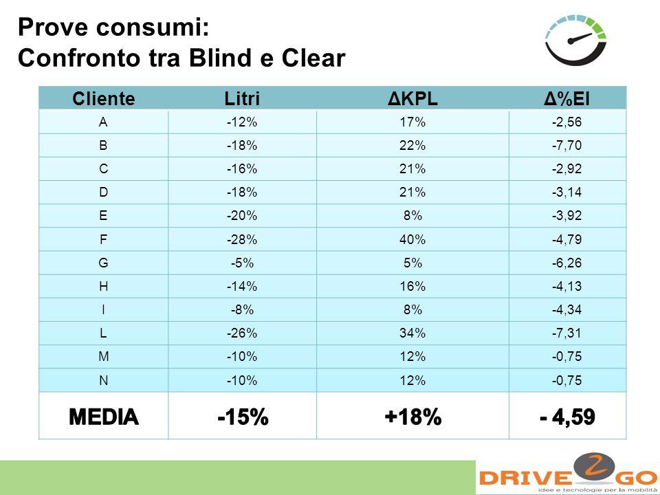 Confronto tra Blind e Clear