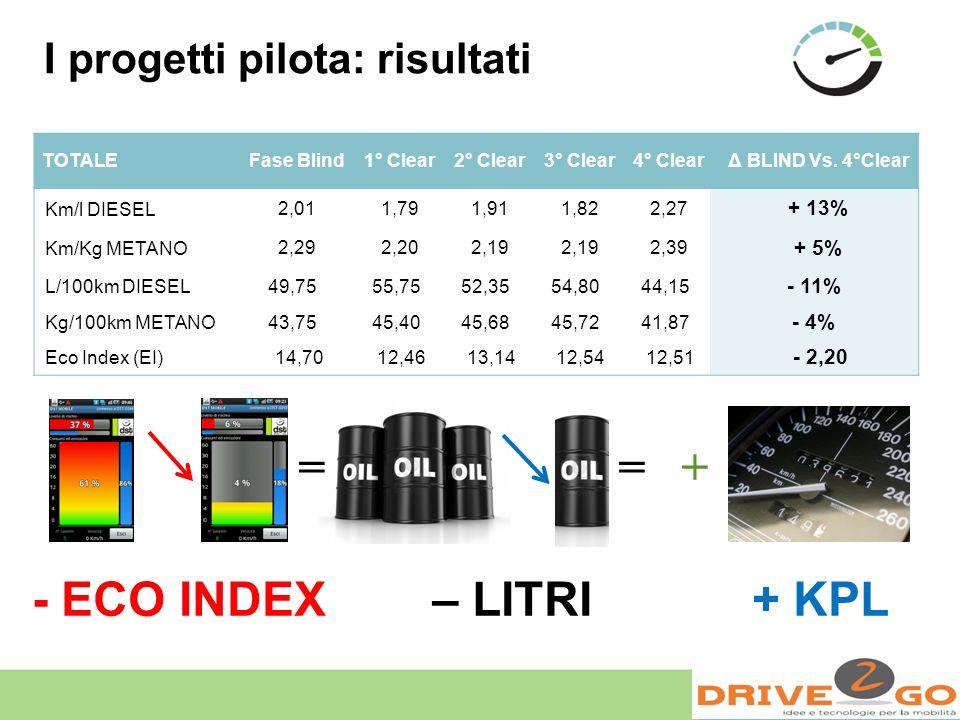 = = + - ECO INDEX – LITRI + KPL I progetti pilota: risultati + 13%