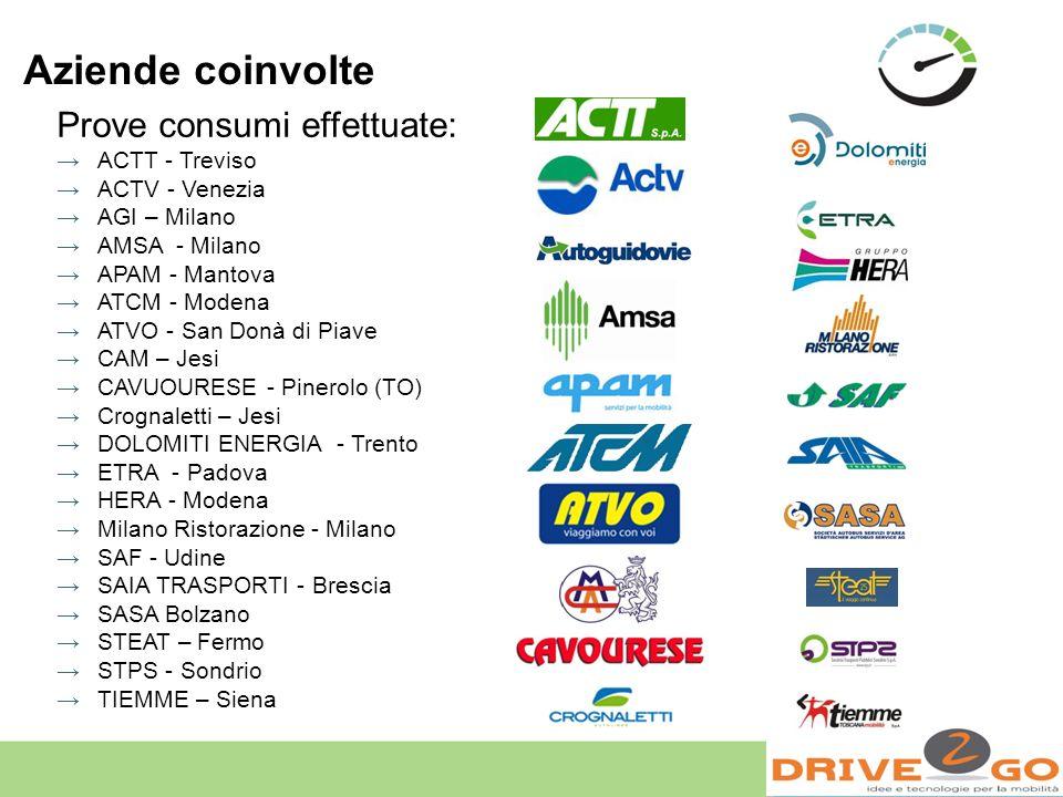 Aziende coinvolte Prove consumi effettuate: ACTT - Treviso