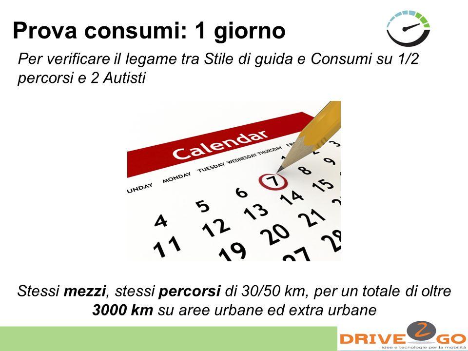 Prova consumi: 1 giorno Per verificare il legame tra Stile di guida e Consumi su 1/2 percorsi e 2 Autisti.