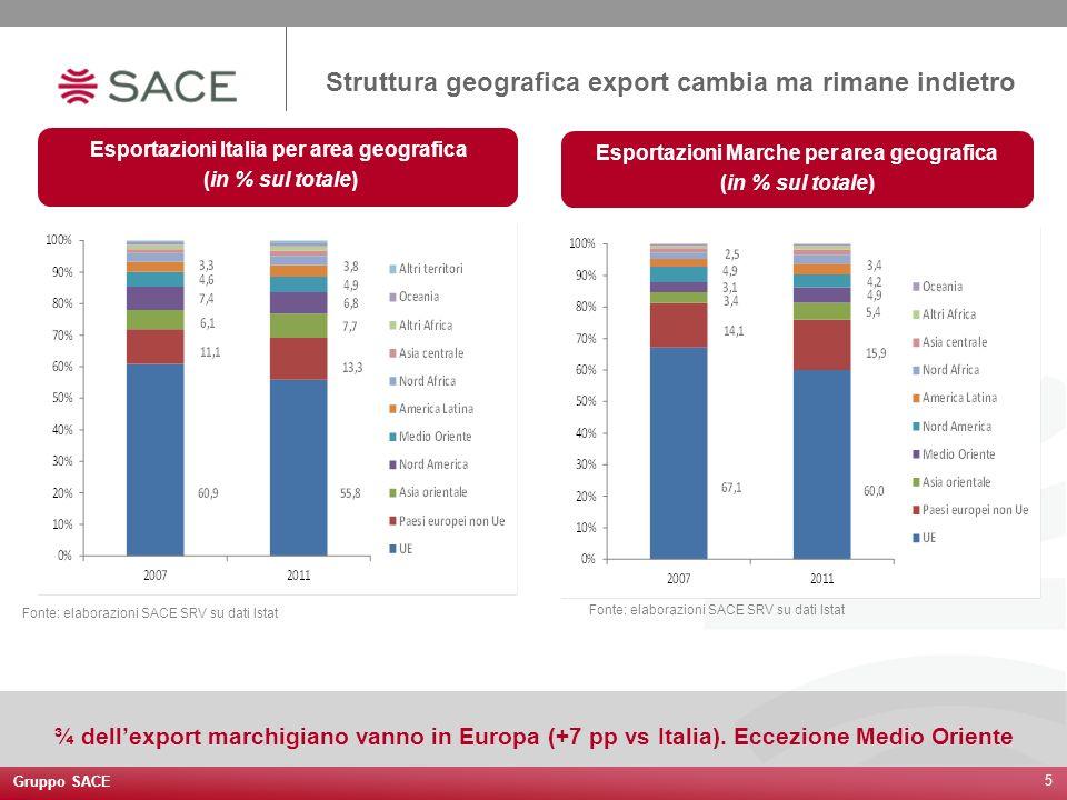 Struttura geografica export cambia ma rimane indietro