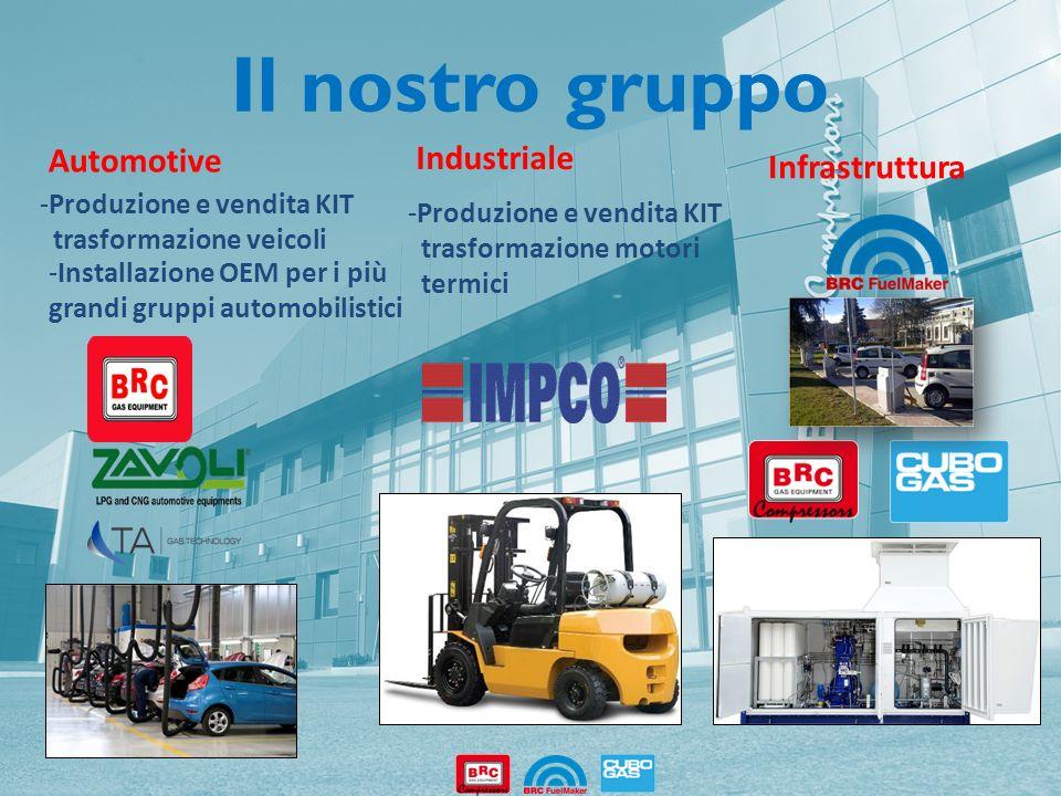 Il nostro gruppo Automotive Industriale Infrastruttura