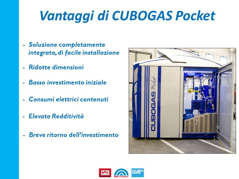 Vantaggi di CUBOGAS Pocket