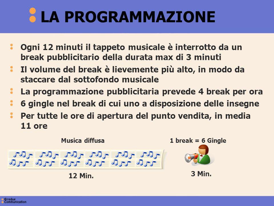 LA PROGRAMMAZIONE Ogni 12 minuti il tappeto musicale è interrotto da un break pubblicitario della durata max di 3 minuti.
