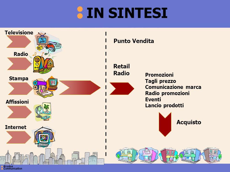 IN SINTESI Punto Vendita Retail Radio Acquisto Televisione Radio