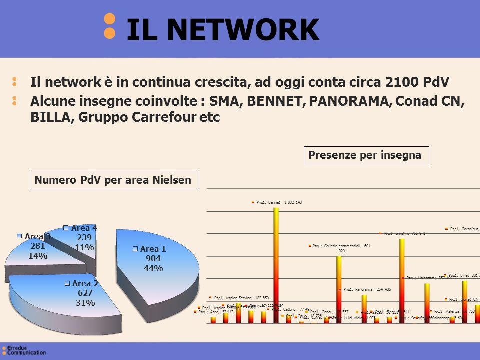IL NETWORK Il network è in continua crescita, ad oggi conta circa 2100 PdV.