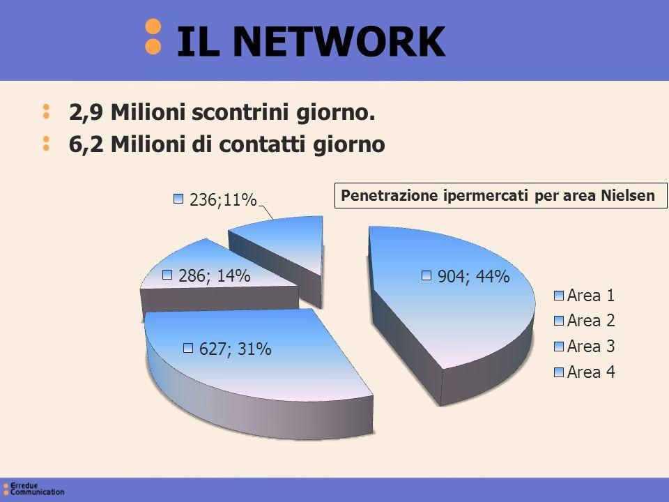 IL NETWORK 2,9 Milioni scontrini giorno.