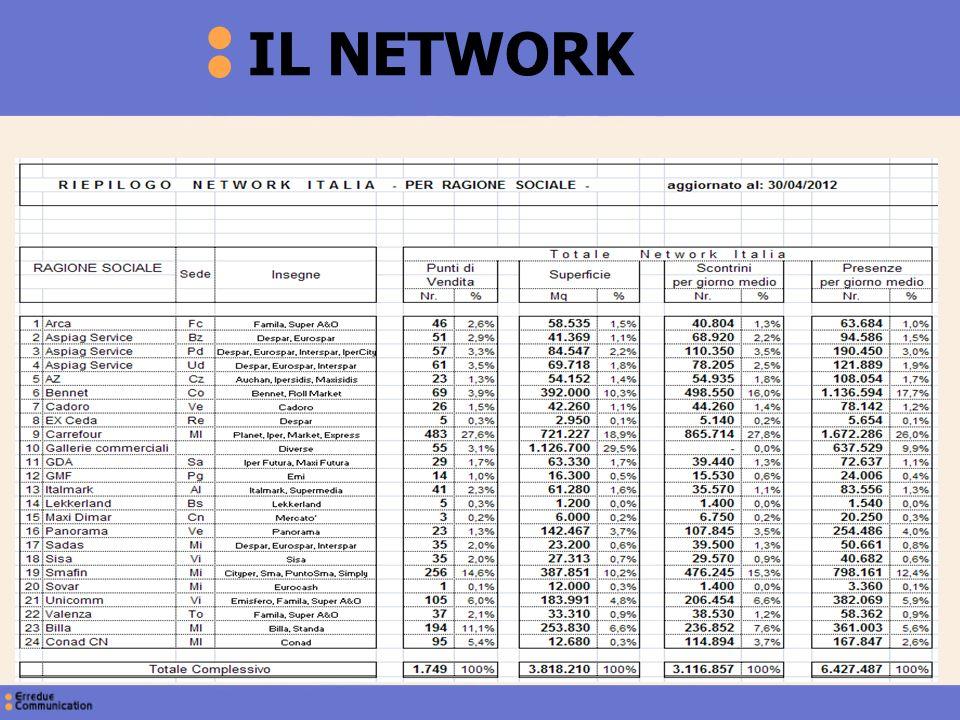 IL NETWORK