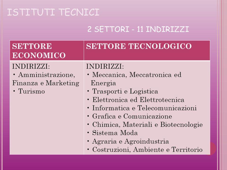 ISTITUTI TECNICI 2 SETTORI - 11 INDIRIZZI SETTORE ECONOMICO
