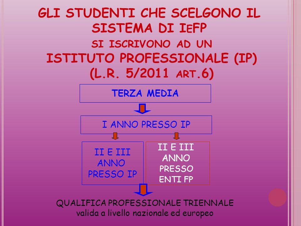 GLI STUDENTI CHE SCELGONO IL SISTEMA DI IeFP si iscrivono ad un ISTITUTO PROFESSIONALE (IP) (L.R. 5/2011 art.6)