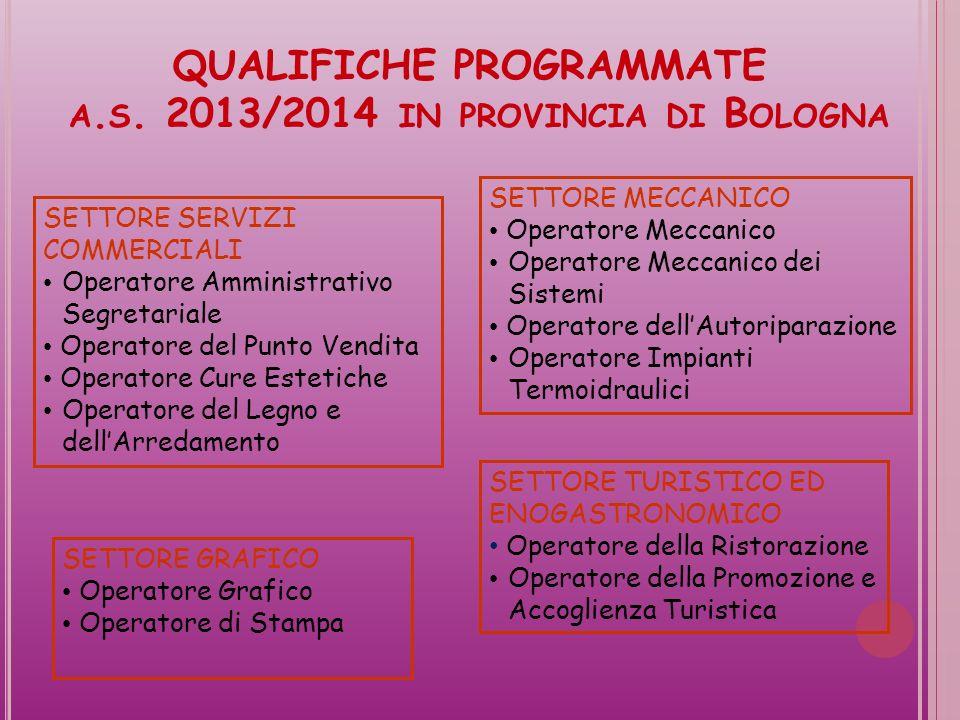 QUALIFICHE PROGRAMMATE a.s. 2013/2014 in provincia di Bologna