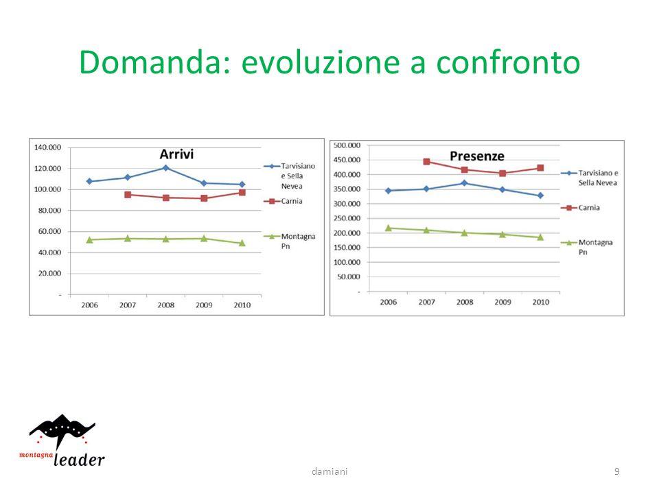 Domanda: evoluzione a confronto