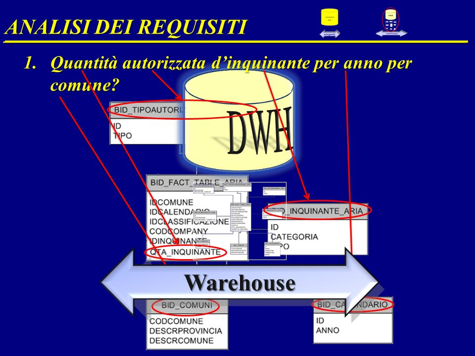Warehouse ANALISI DEI REQUISITI