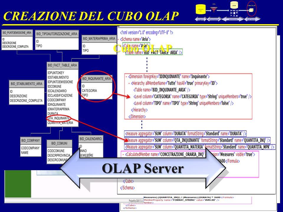 CREAZIONE DEL CUBO OLAP