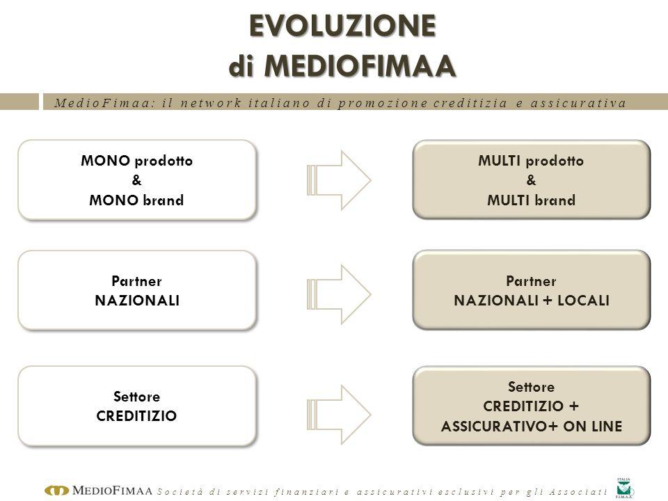 EVOLUZIONE di MEDIOFIMAA
