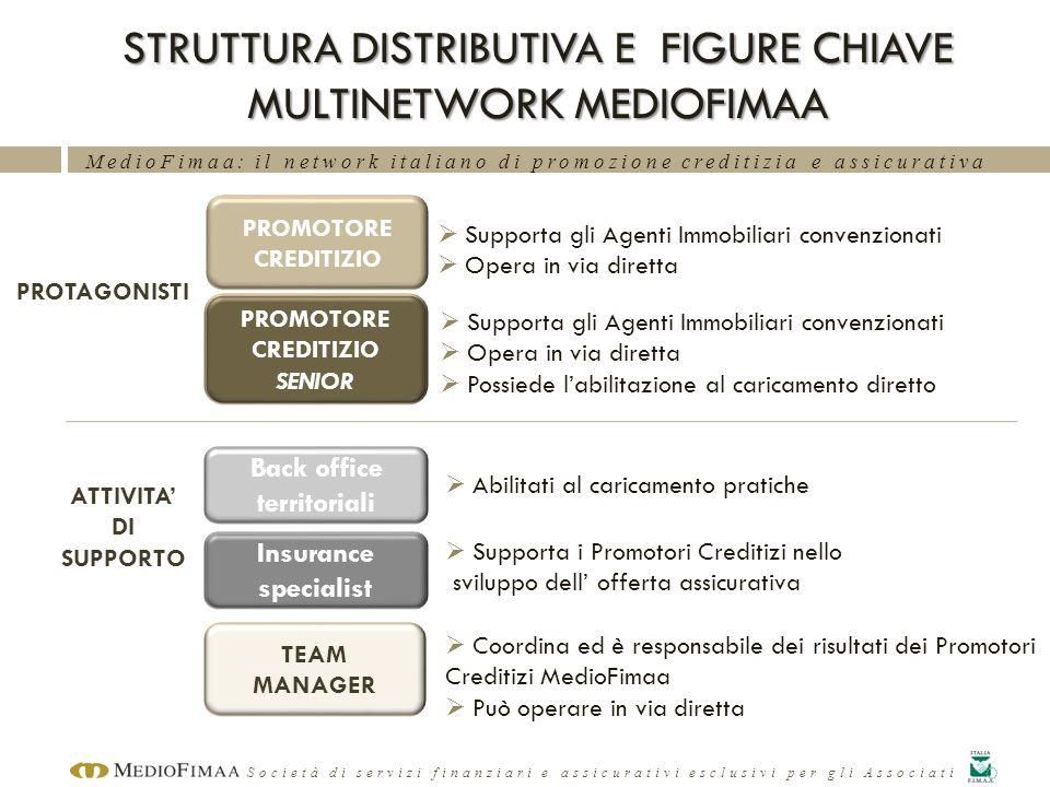 STRUTTURA DISTRIBUTIVA E FIGURE CHIAVE MULTINETWORK MEDIOFIMAA