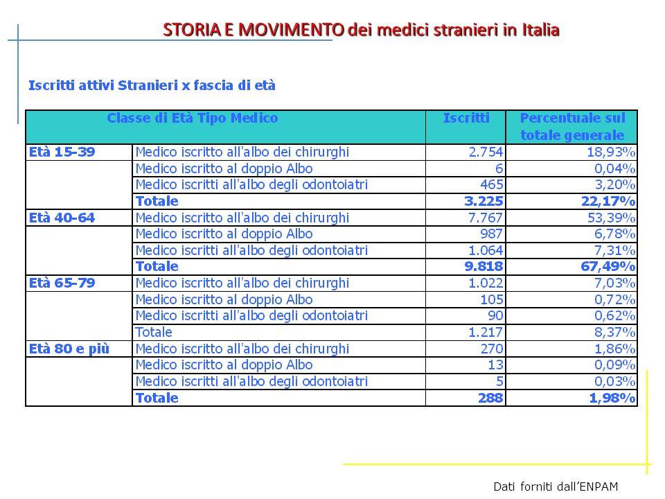 STORIA E MOVIMENTO dei medici stranieri in Italia