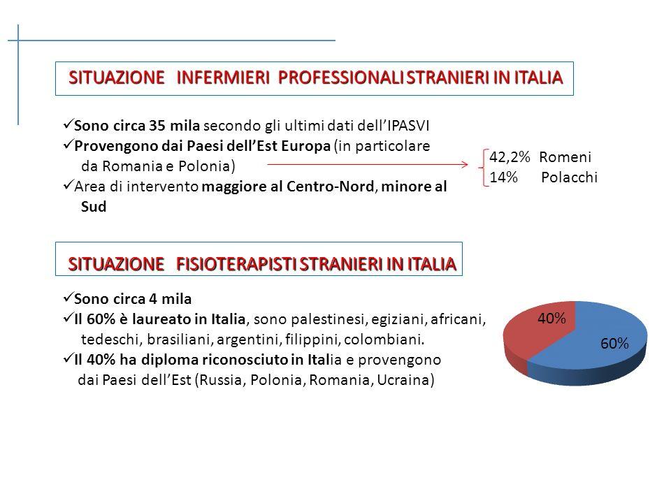 SITUAZIONE INFERMIERI PROFESSIONALI STRANIERI IN ITALIA