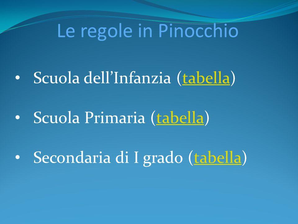 Le regole in Pinocchio Scuola dell'Infanzia (tabella)