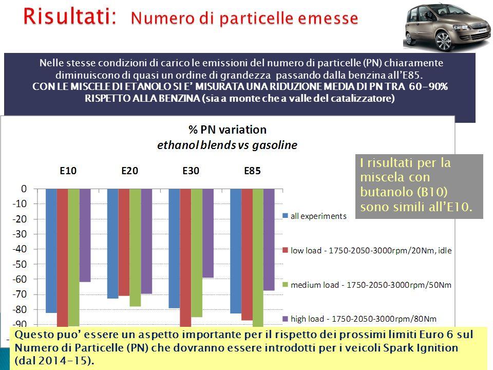 Risultati: Numero di particelle emesse