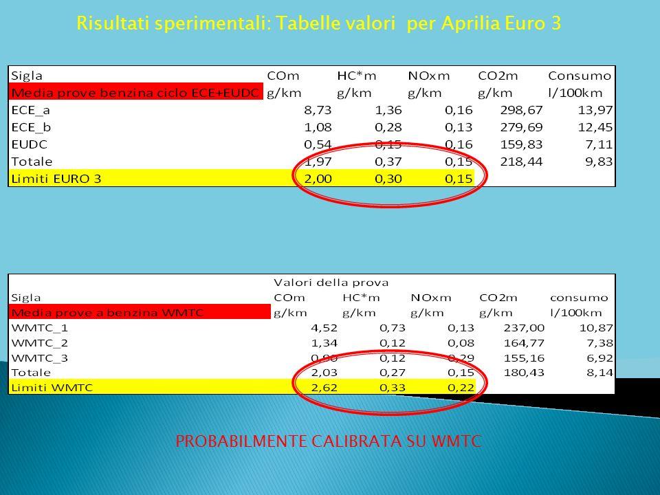 Risultati sperimentali: Tabelle valori per Aprilia Euro 3