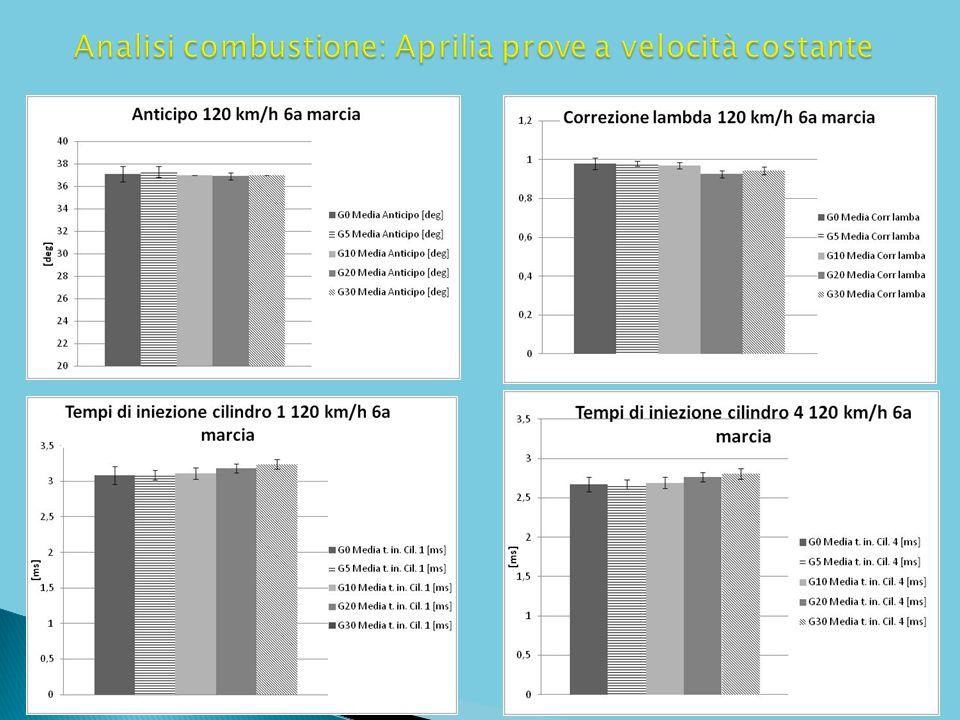 Analisi combustione: Aprilia prove a velocità costante