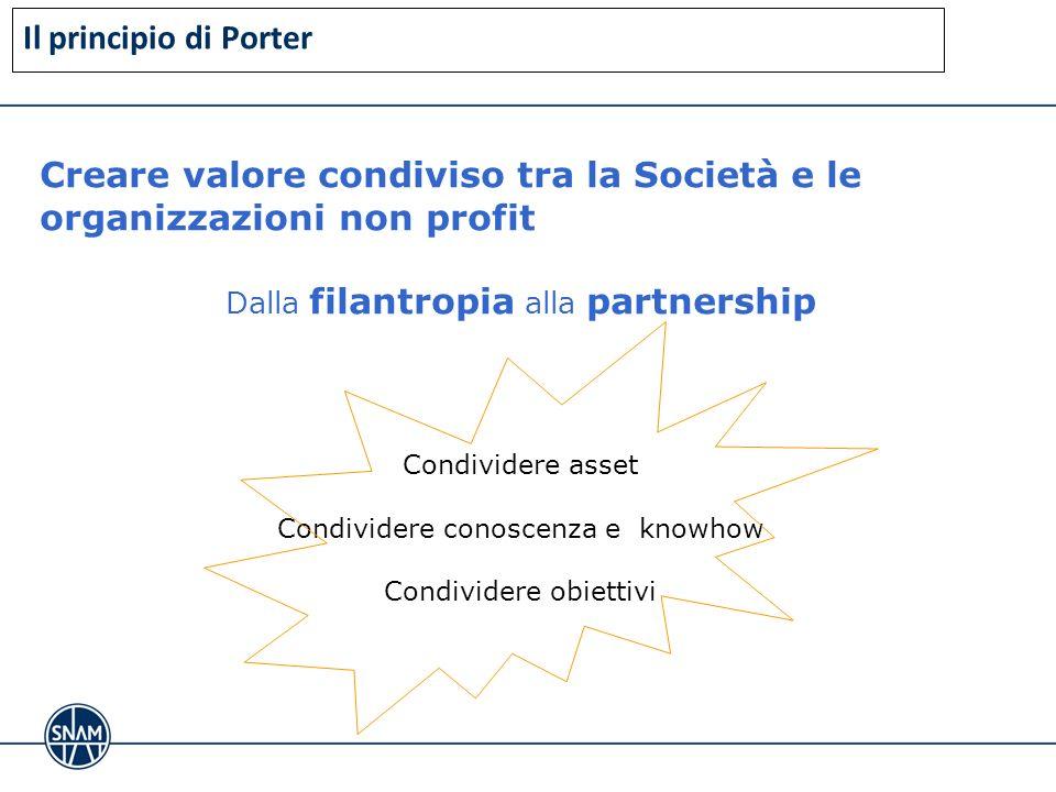 Creare valore condiviso tra la Società e le organizzazioni non profit