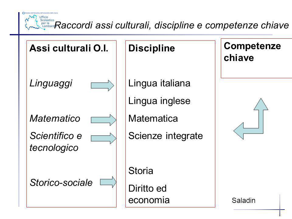 Raccordi assi culturali, discipline e competenze chiave