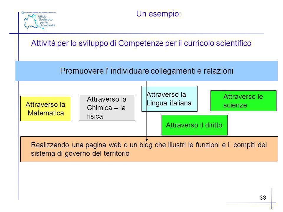 Un esempio: Attività per lo sviluppo di Competenze per il curricolo scientifico