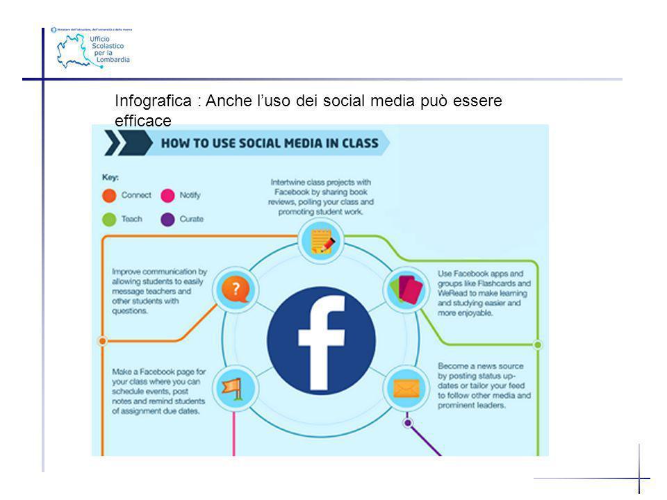 Infografica : Anche l'uso dei social media può essere efficace