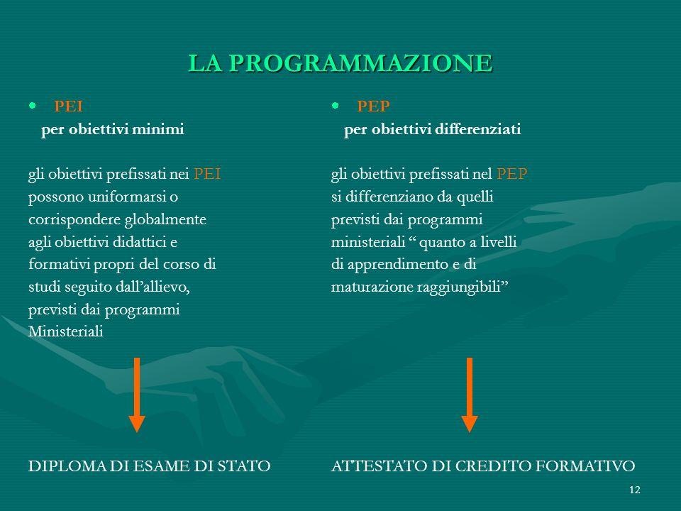 LA PROGRAMMAZIONE PEI per obiettivi minimi