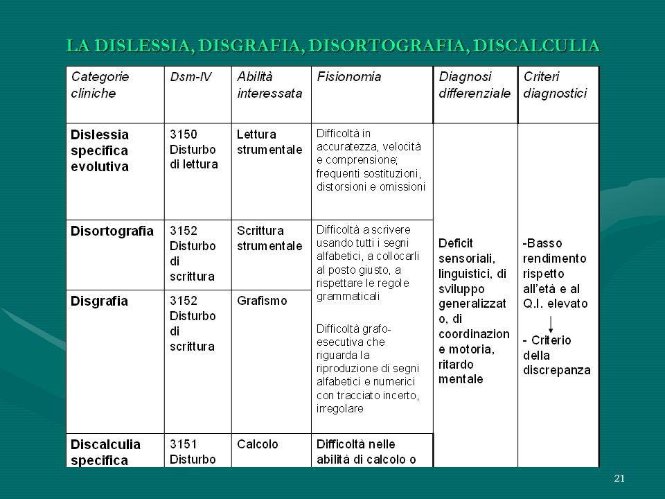 LA DISLESSIA, DISGRAFIA, DISORTOGRAFIA, DISCALCULIA