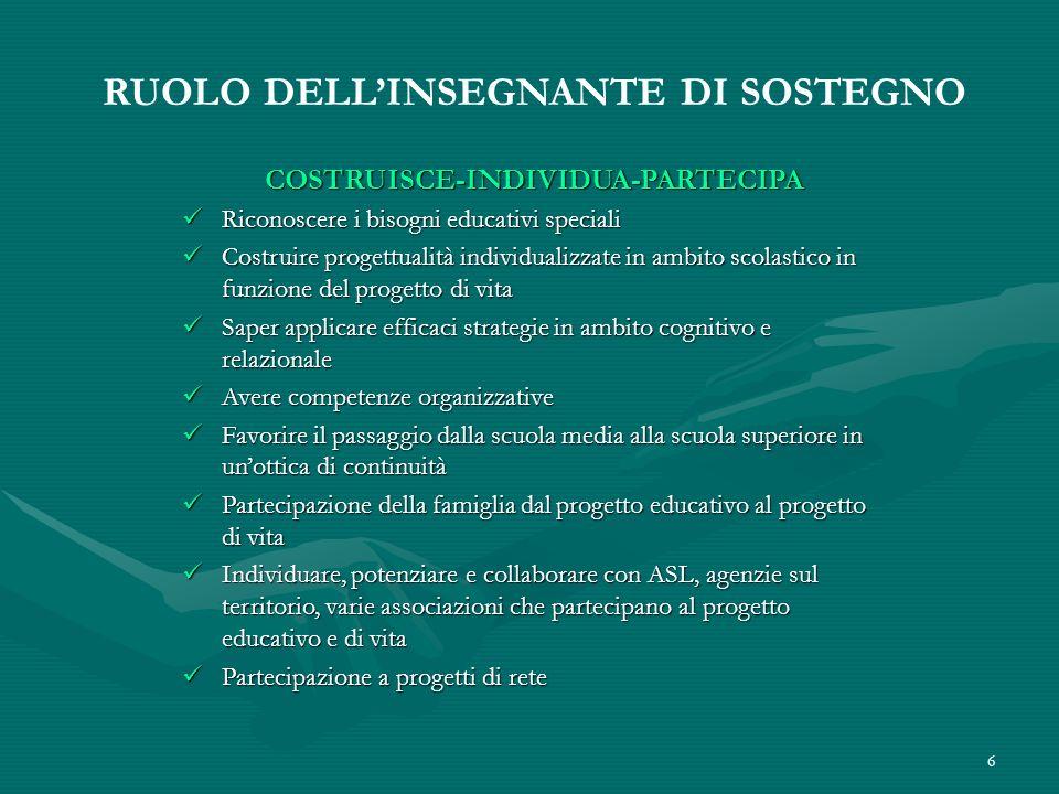 RUOLO DELL'INSEGNANTE DI SOSTEGNO COSTRUISCE-INDIVIDUA-PARTECIPA