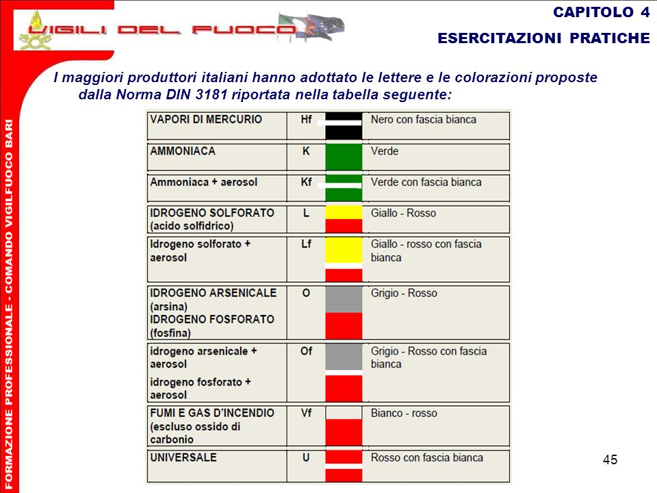 CAPITOLO 4 ESERCITAZIONI PRATICHE.