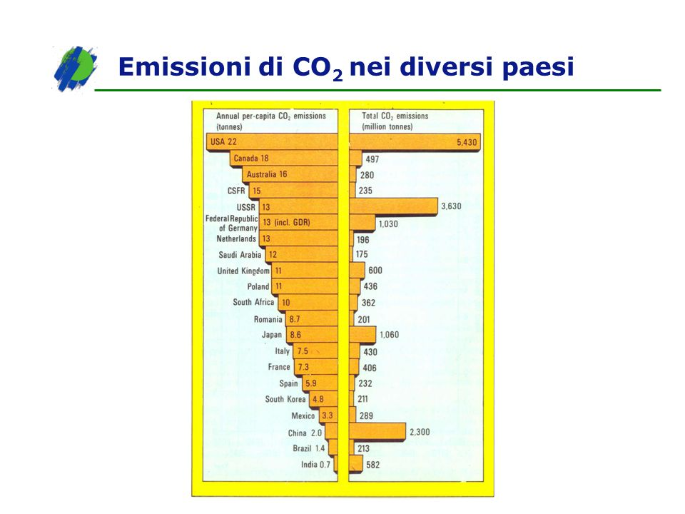 Emissioni di CO2 nei diversi paesi