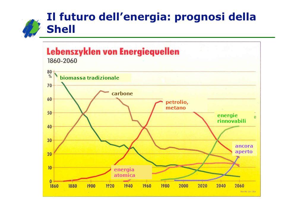 Il futuro dell'energia: prognosi della Shell