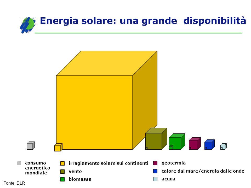 Energia solare: una grande disponibilità