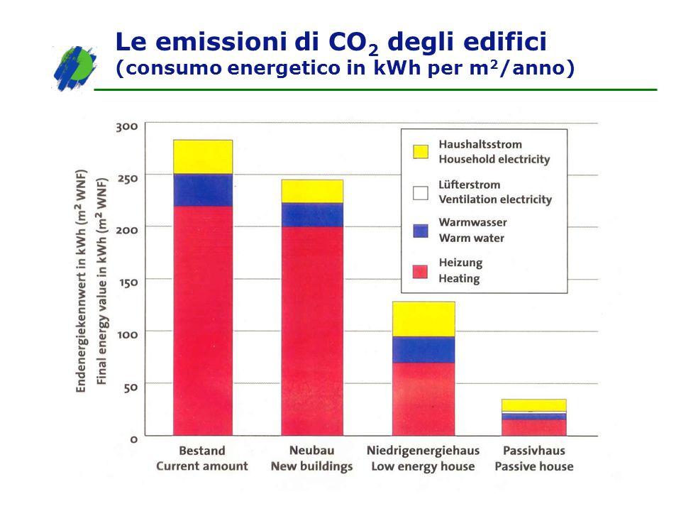 Le emissioni di CO2 degli edifici (consumo energetico in kWh per m2/anno)