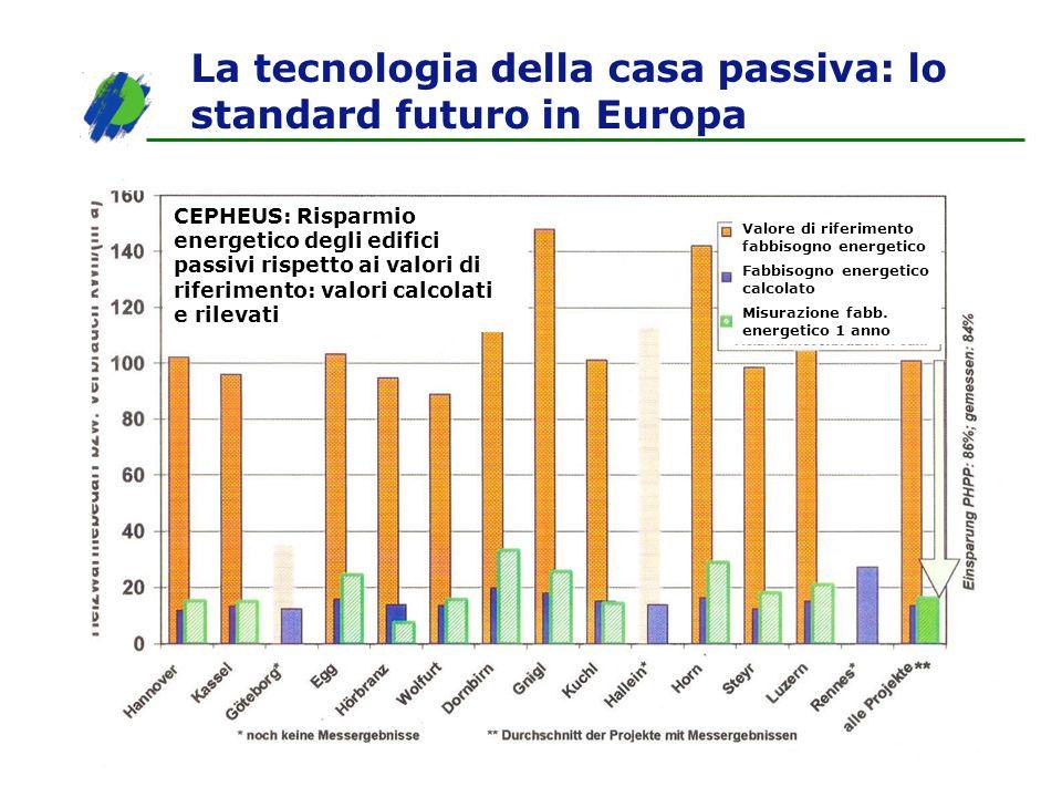 La tecnologia della casa passiva: lo standard futuro in Europa