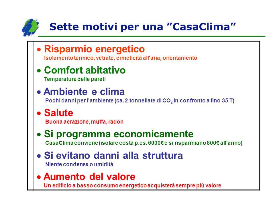 Sette motivi per una CasaClima Risparmio energetico